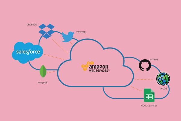 Amazon web services -ByteAhead